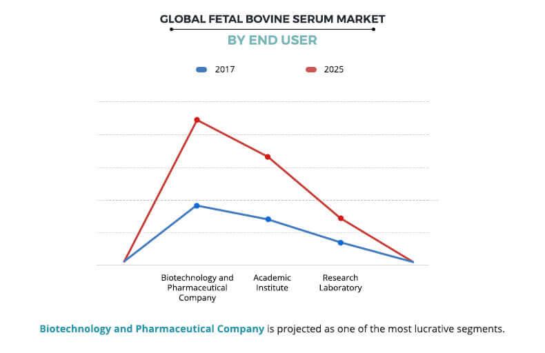 Fetal Bovine Serum Market by End User