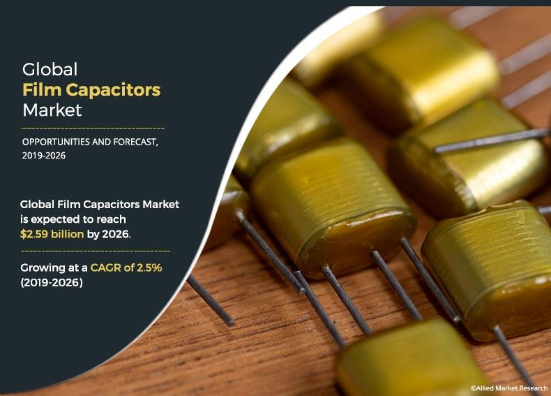 Film Capacitors Market