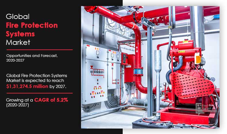 Fire Protection Systems Market Share Growth Forecast 2020 2027