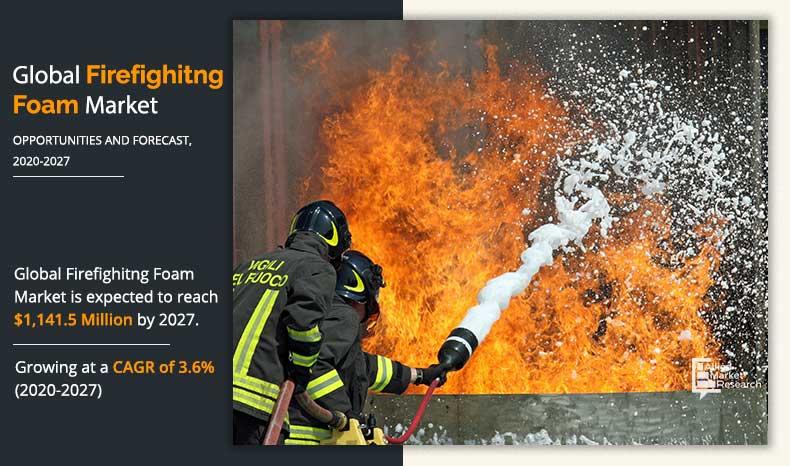 Firefighting Foam Market Size, Share  Industry Forecast, 2027
