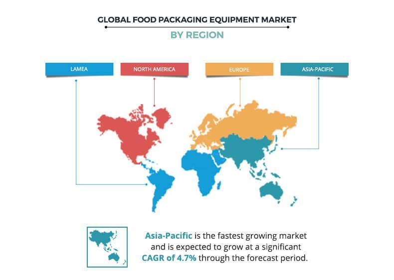 Food Packaging Equipment Market