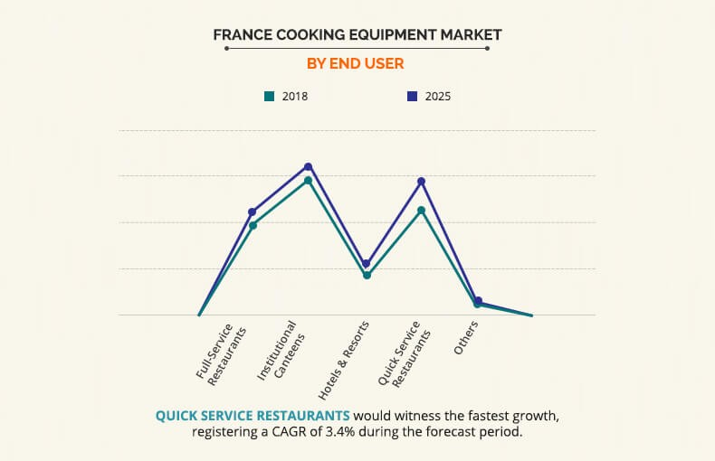 France Cooking Equipment Market by end user