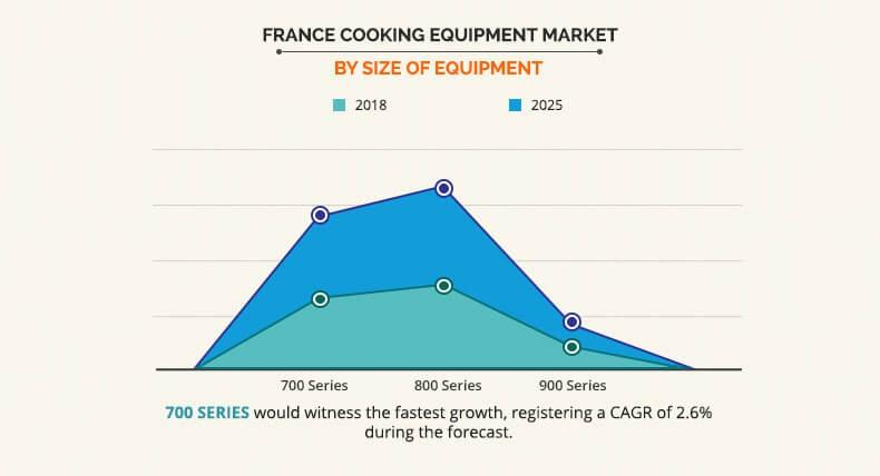 France Cooking Equipment Market by size equipment