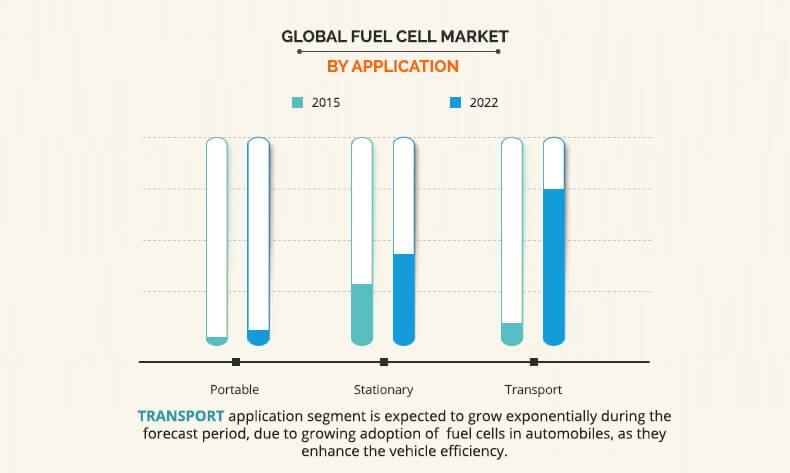 Fuel Cell Market Size, Share | Opportunity Analysis and