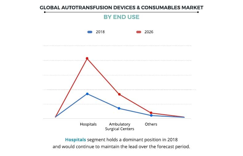Global Autotransfusion Devices & Consumables Market By End Use