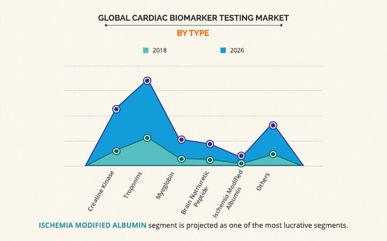 Global Cardiac Biomarkers Testing Market By Type