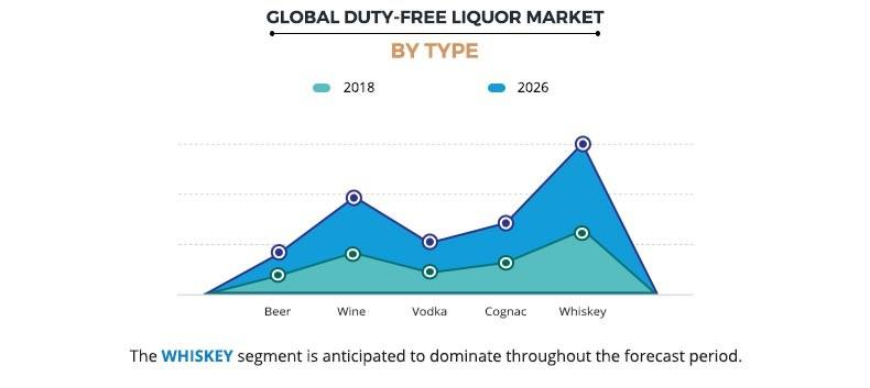 Global Duty-Free Liquor Market By Type