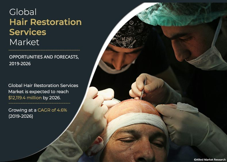 Global Hair Restoration Services Market