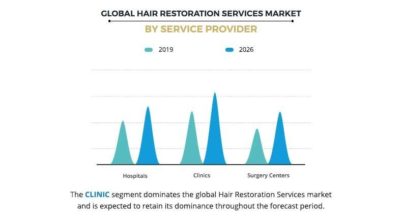 Global Hair Restoration Services Market By Service Provider