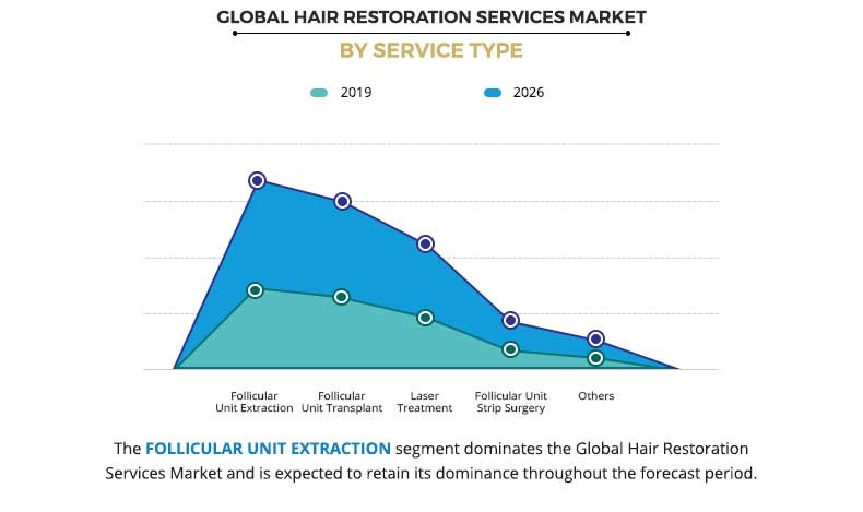 Global Hair Restoration Services Market By Service Type