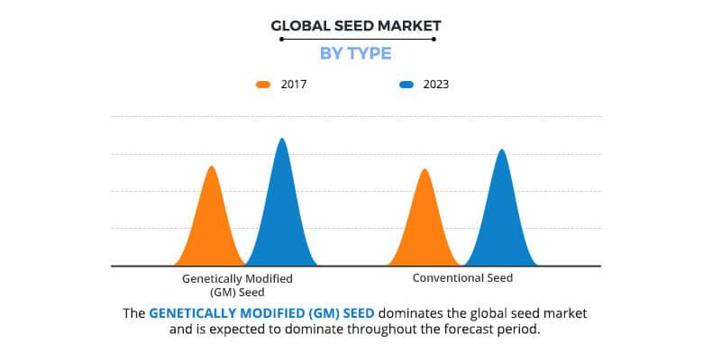 Global Seed Market by Type