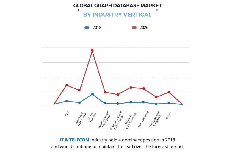 Graph Database Market