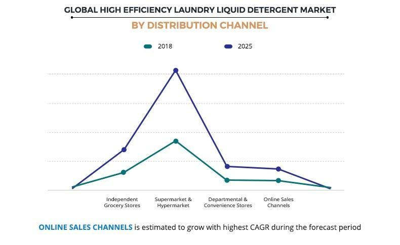 High-efficiency Laundry Liquid Detergent Market by Distribution Channel