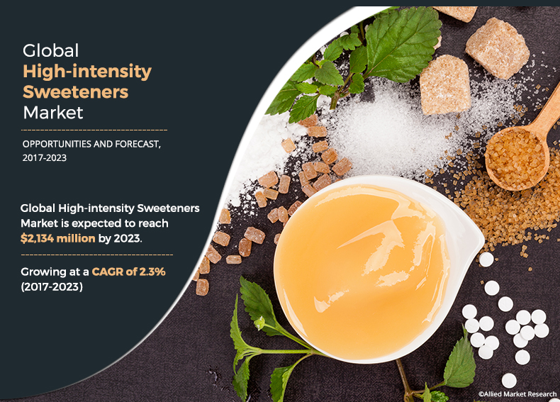 High-intensity Sweeteners Market