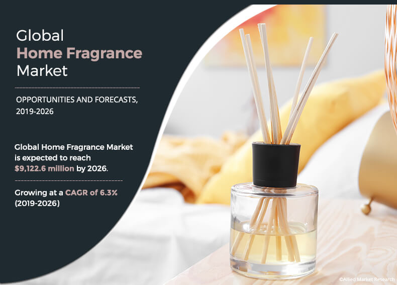 Home Fragrance Market