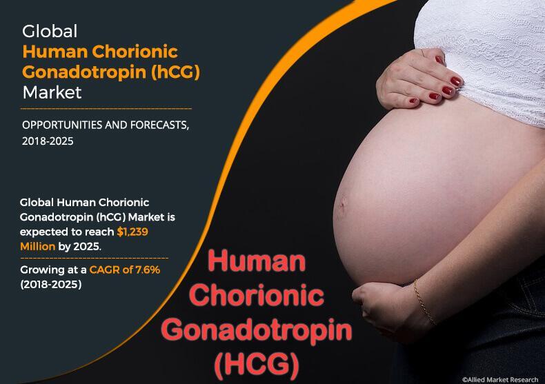 Human Chorionic Gonadotropin (hCG) Market