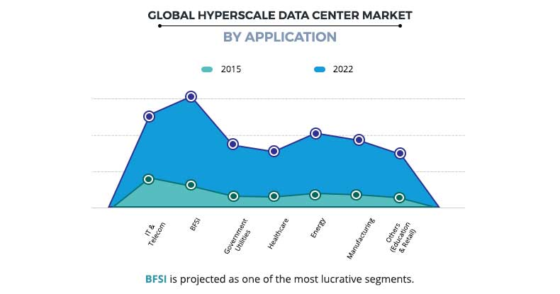 Hyperscale Datacenter Market by Application