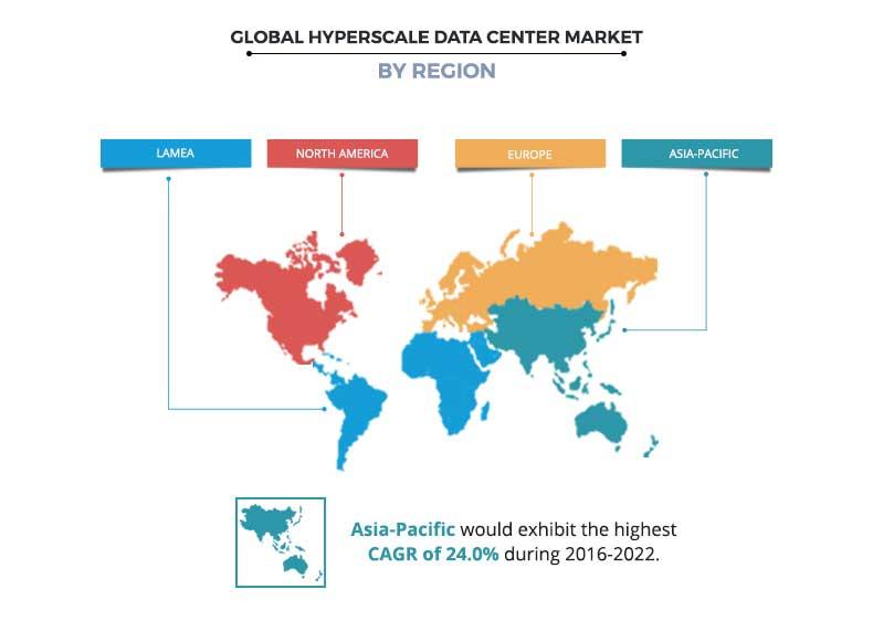 Hyperscale Datacenter Market by Region