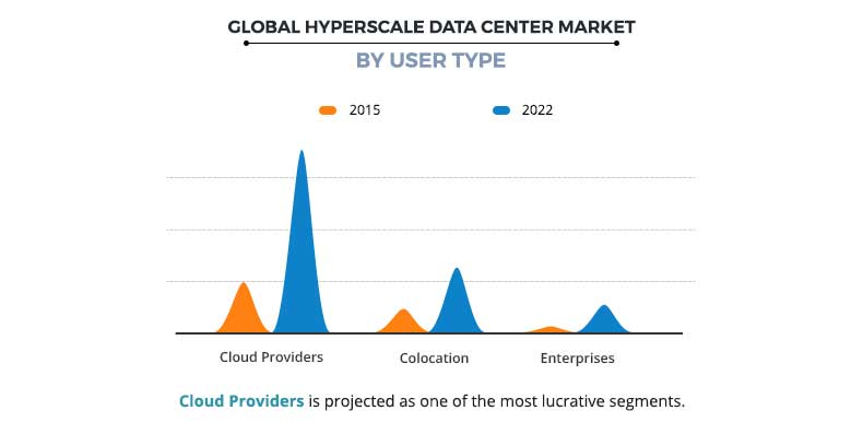Hyperscale Datacenter Market by User type