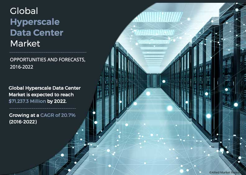 Hyperscale Datacenter Market Outlook
