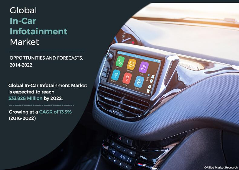 In-Car Infotainment Market