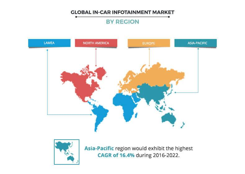 In-Car Infotainment Market By Region