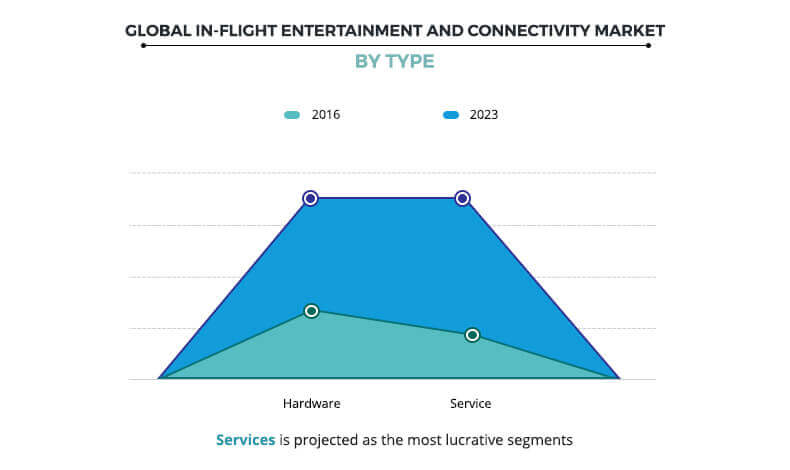In-flight Entertainment and Connectivity Market By Type