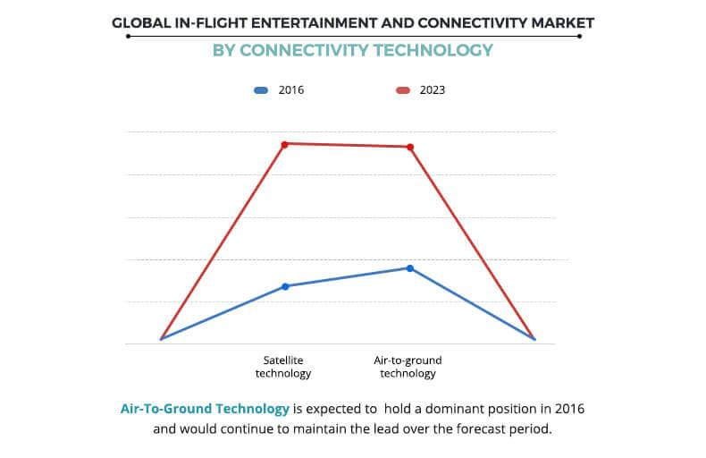 In-flight Entertainment and Connectivity Market By Connectivity Technology