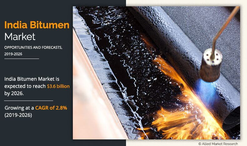 https://www.alliedmarketresearch.com/assets/sampleimages/india-bitumen-market-2019-2026-1578910304.jpeg