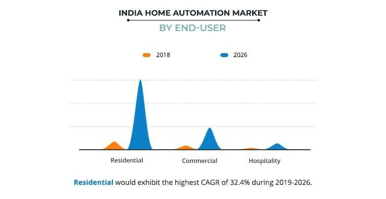 India Home Automation Market By End-user