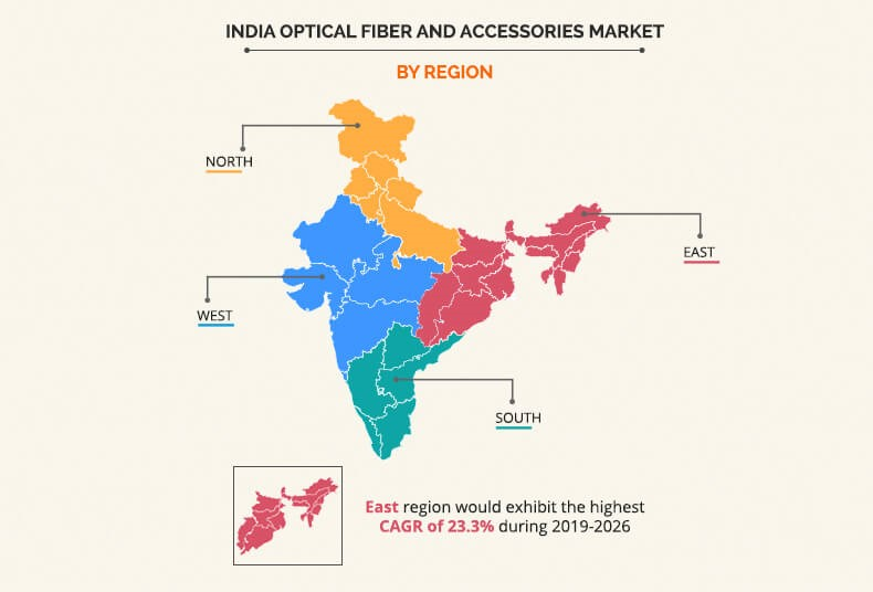 India Optical Fiber and Accessories Market By Region