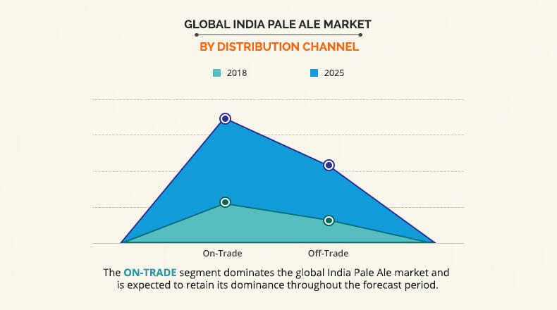 India Pale Ale Market By Distribution channel