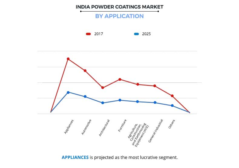 India Powder Coatings Market By Application