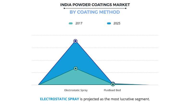 India Powder Coatings Market By Coating Method