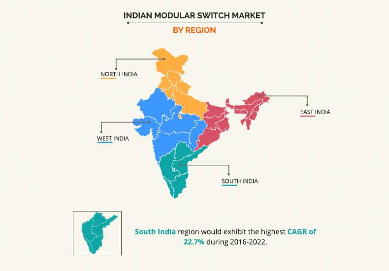India Modular Switch Market Size, Industry Vertical and Analysis by 2022
