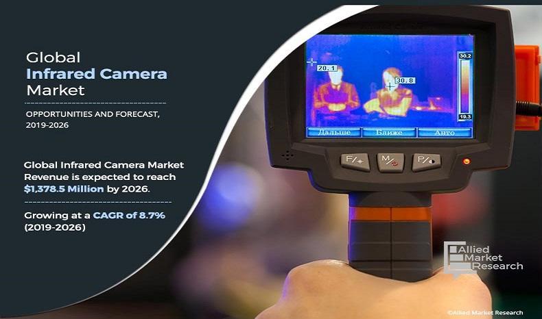 Infrared Camera Market 2019-2026