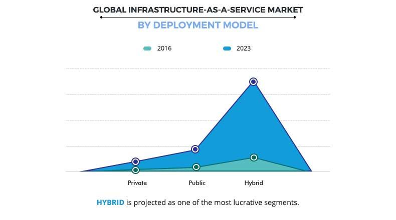 Infrastructure-as-a-Service Market by Deployment Type