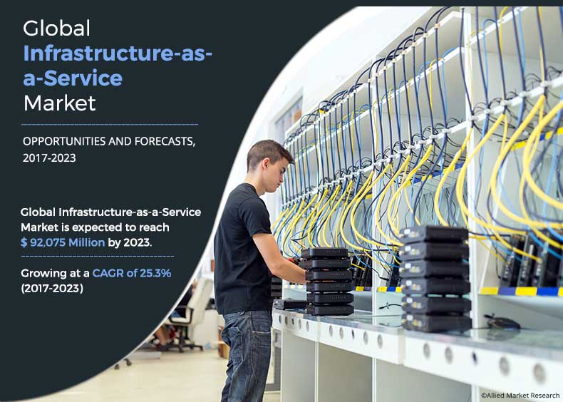 Infrastructure-as-a-Service Market Outlook