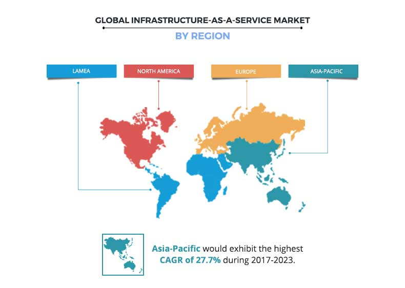 Infrastructure-as-a-Service Market Regional Analysis