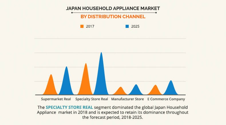 Japan Household Appliances Market By Distribution Channel