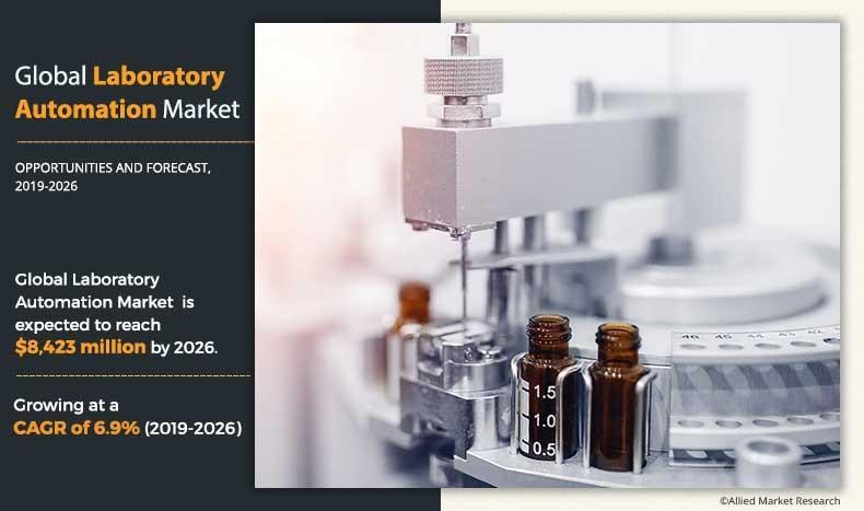 Laboratory Automation Market