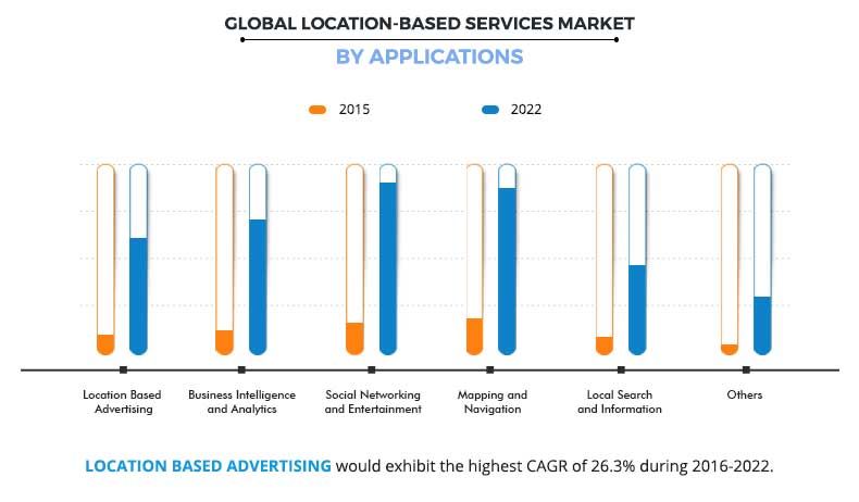 Location Based Services Market bby Application