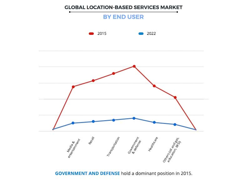 Location Based Services Market by End user