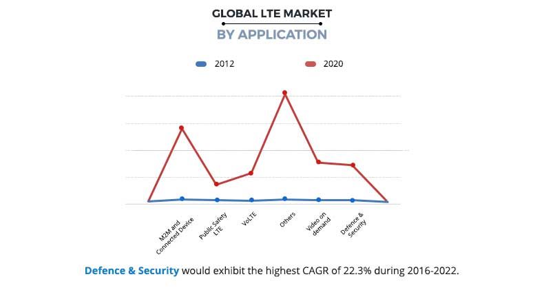LTE Market by Application