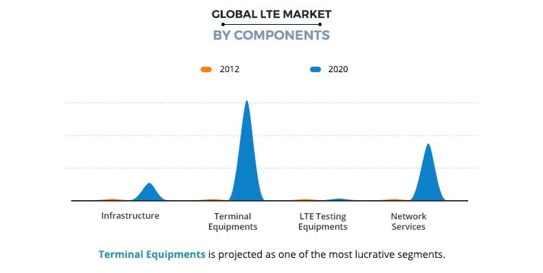 LTE Market Share, Size, Analysis and Growth 2020