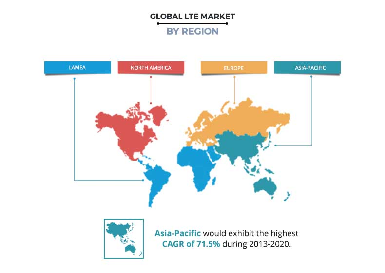 LTE Market by Region