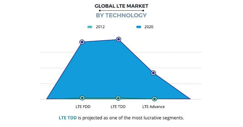LTE Market by Technology
