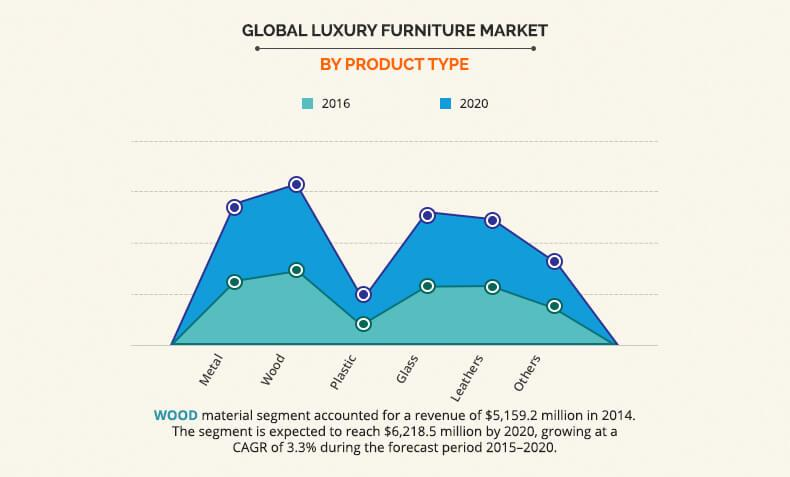 Luxury Furniture Market