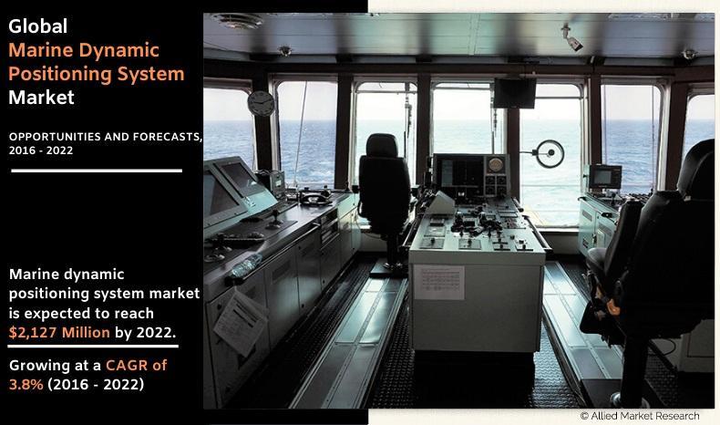 Marine Dynamic Positioning System Market