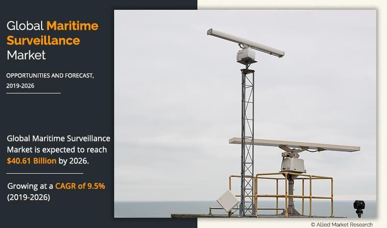 Maritime Surveillance Market
